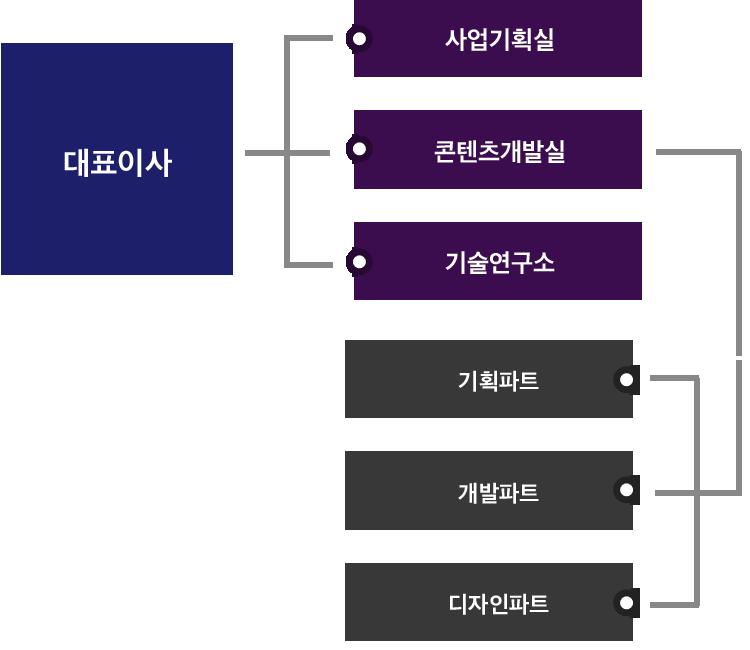대표이사-사업기획실,콘텐츠개발실(기획파트,개발파트,디자인파트),기술연구소